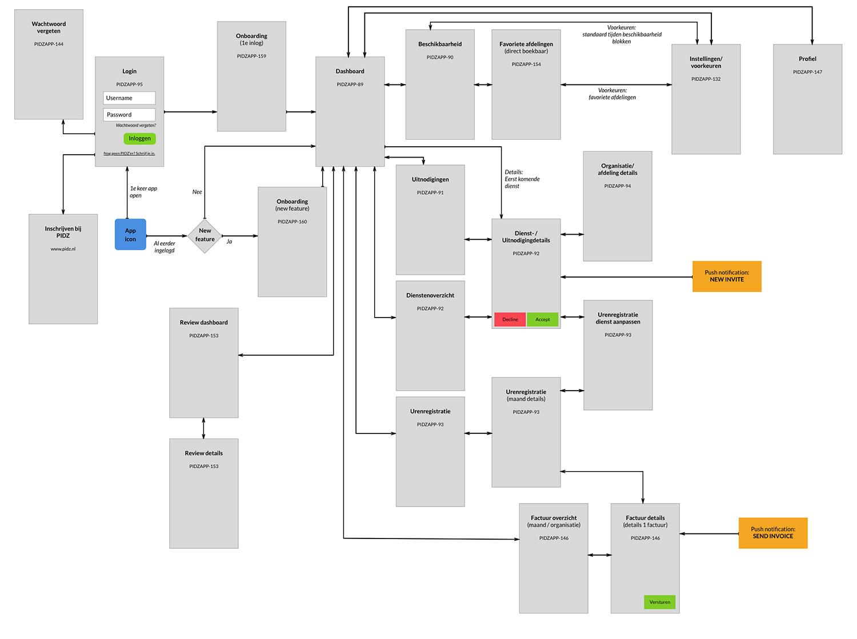Flow Chart - PIDZ smartphone app